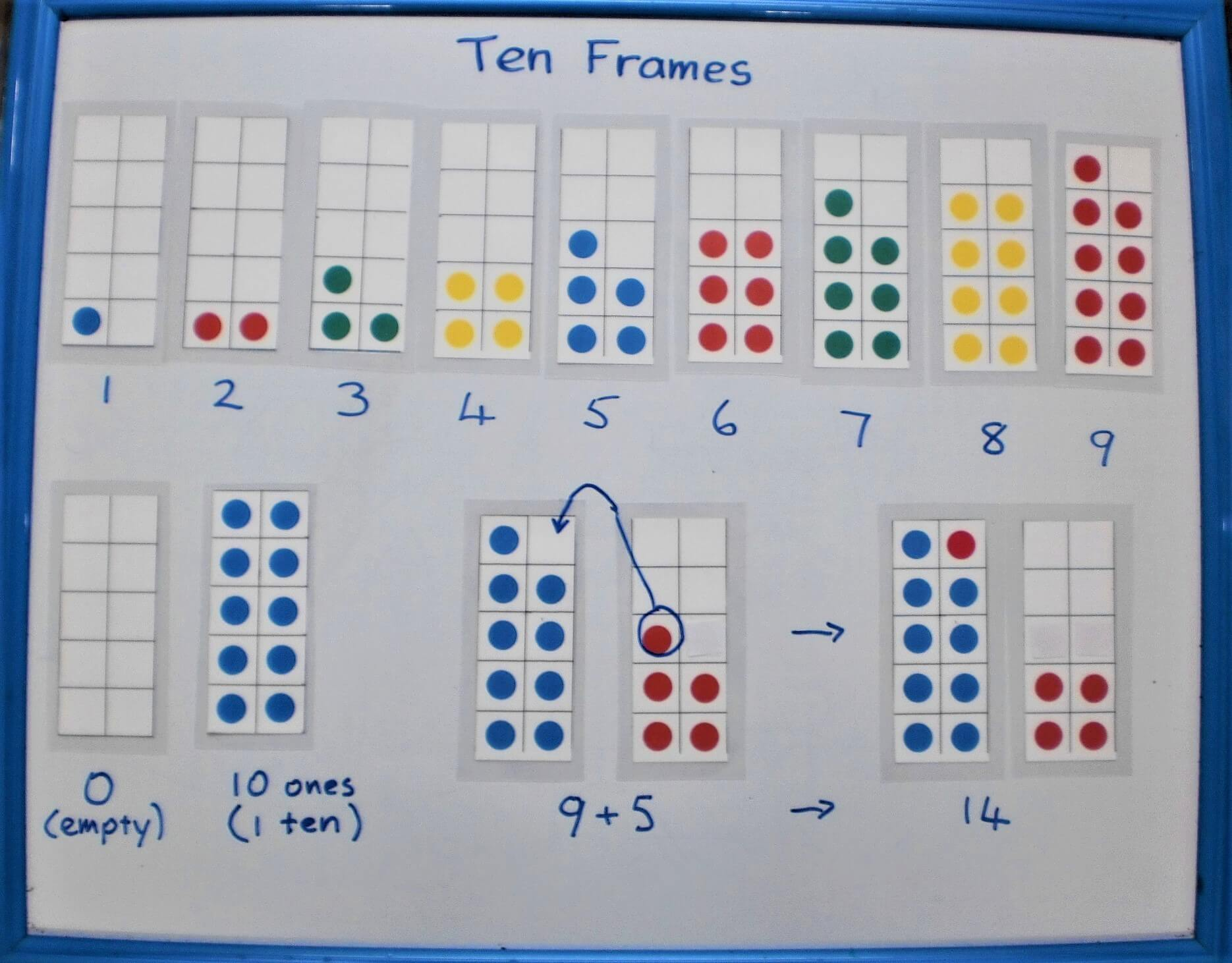 Counters placed on Ten Frames illustrate numbers from 1 - 9.